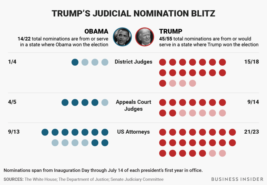 bi-graphicsjudicial nominations compare