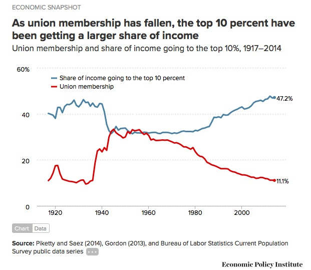 union stats
