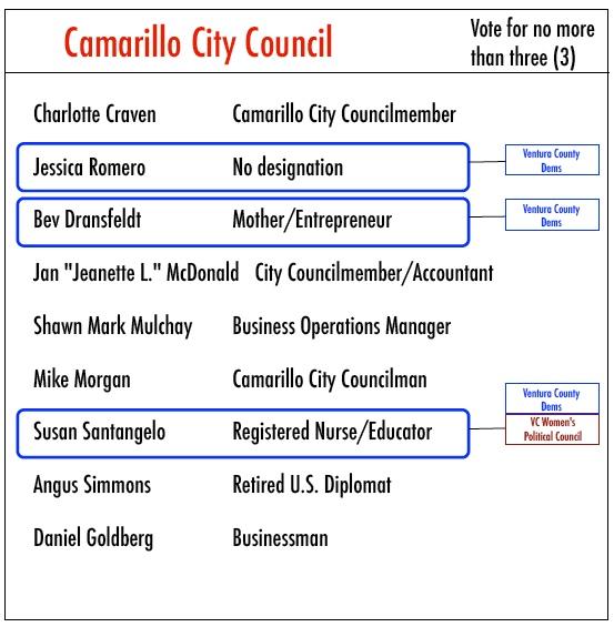 Camarillo city