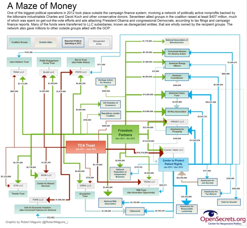 a maze of money