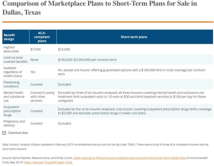 comparison of plans
