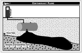 contaminant plume