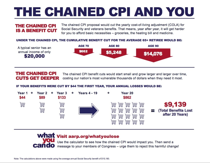 The chained CPI and you
