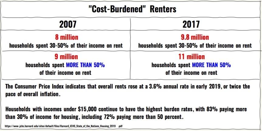 cost burdened renters