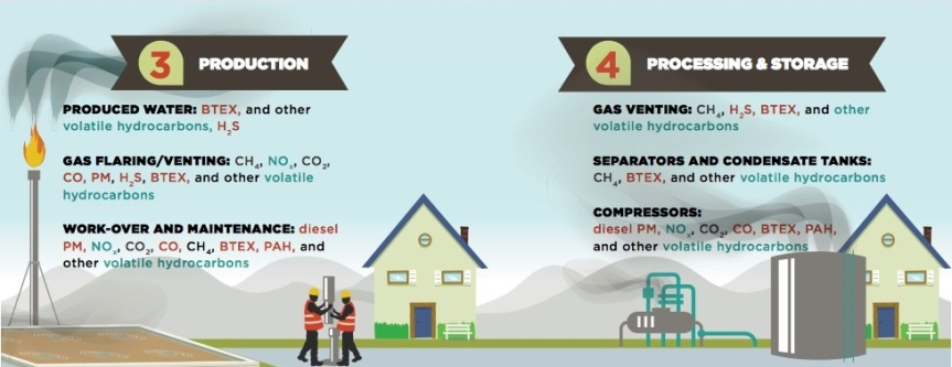 3-4 fracking