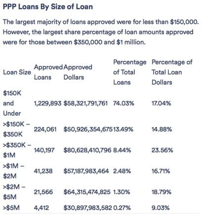 size of loan